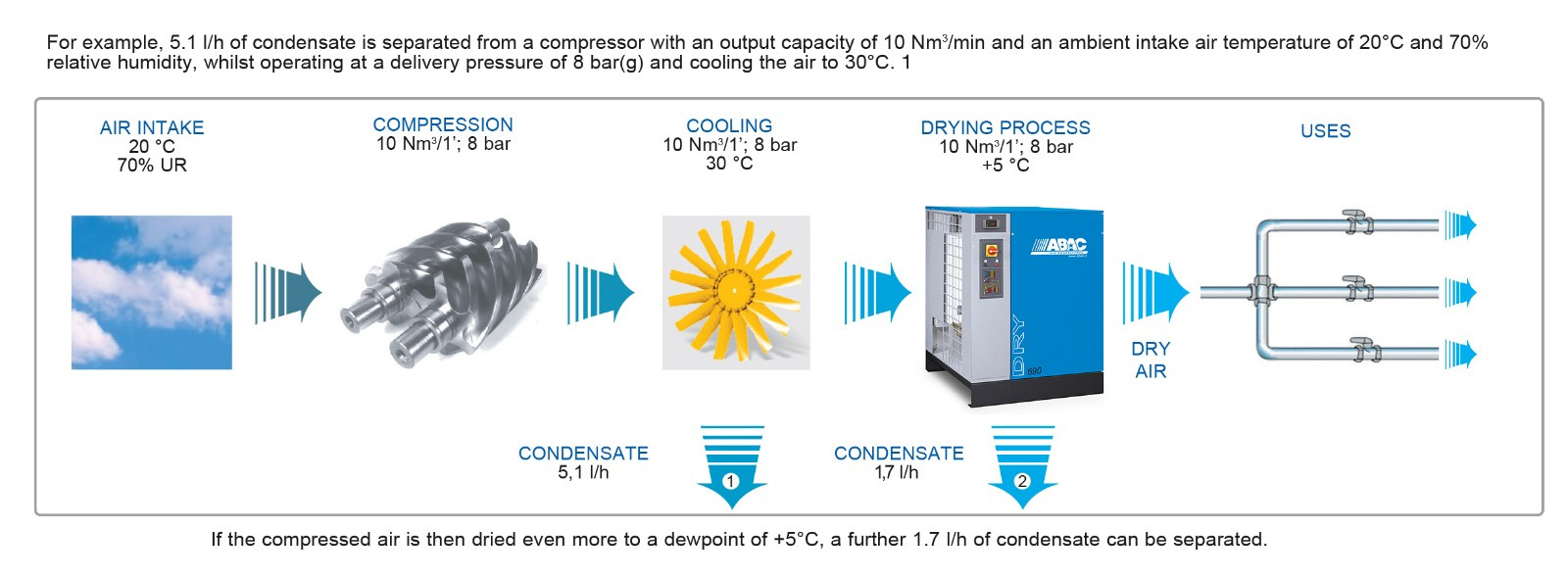 Compressed air dryers | Air Compressor | Air Power